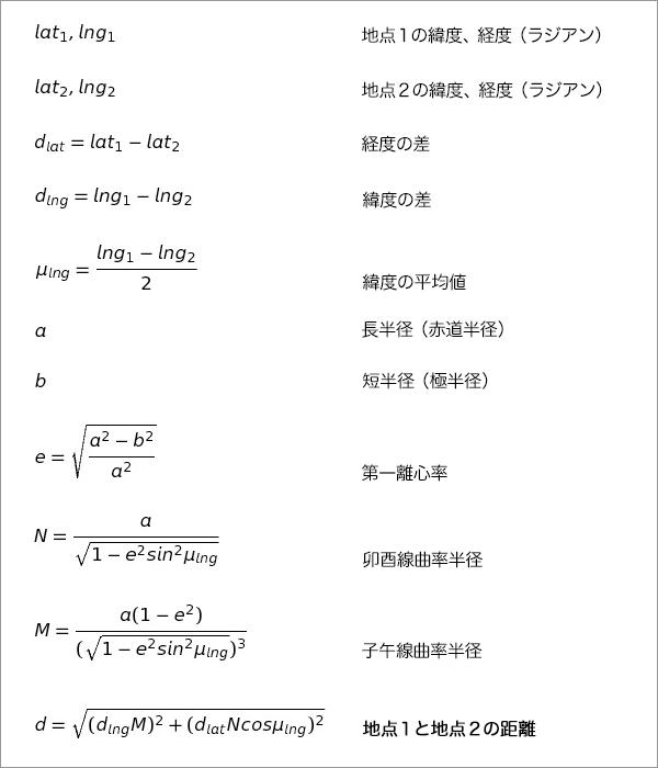 ヒュベニの公式